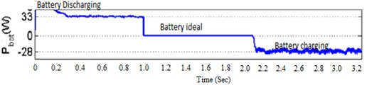 Output voltage waveform of battery: a) experimental,  b) simulation in ideal state, c) line chart of battery discharging state