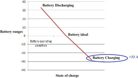 a) Output voltage waveform of battery experimental,  b) simulation in charging state, c) line chart of battery charging state