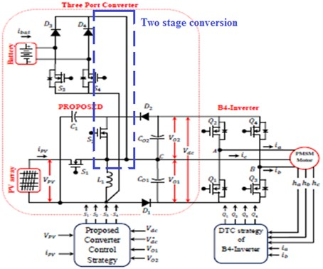 Proposed TPC employed B4-inverter fed PMSM motor drive system two stage conversion