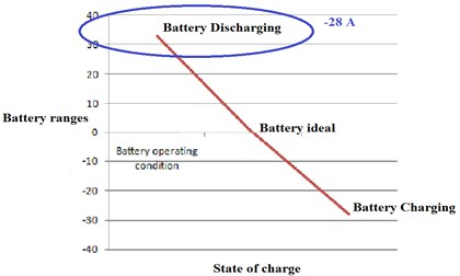 Output voltage waveform of battery in discharging state:  a) experimental, b) simulation, c) line chart
