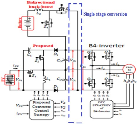 Proposed TPC employed B4-inverter fed PMSM motor drive system single stage conversion