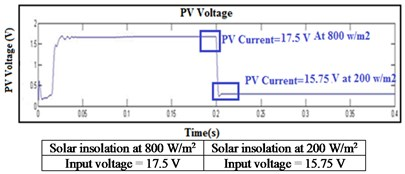 Simulation results of solar PV panel