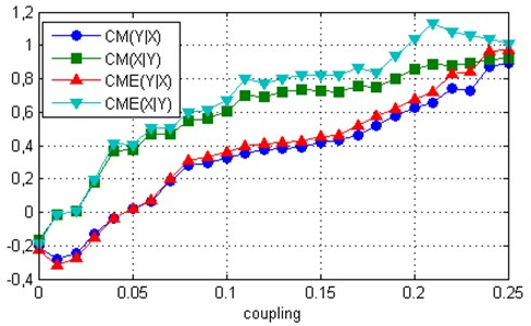 Measures CME and CM computed for two uni-directionally coupled Rössler systems:  a) ω1= 1.015, ω2=0 .985, b) ω1= 1.075, ω2= 1.0
