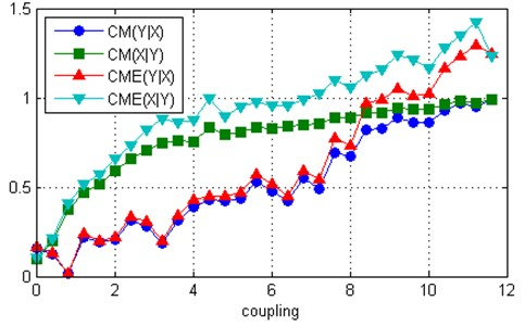 Measures CME and CM computed for two uni-directionally coupled Lorenz systems:  a) ω1= 28.5, ω2= 27.5, b) ω1= 39, ω2= 35