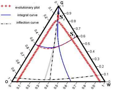 Integral curves and Hugoniot sets for Sl=0,40,6T and Sr=0,050,9T