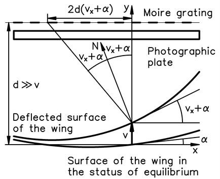 Schematic diagram of experimental investigation