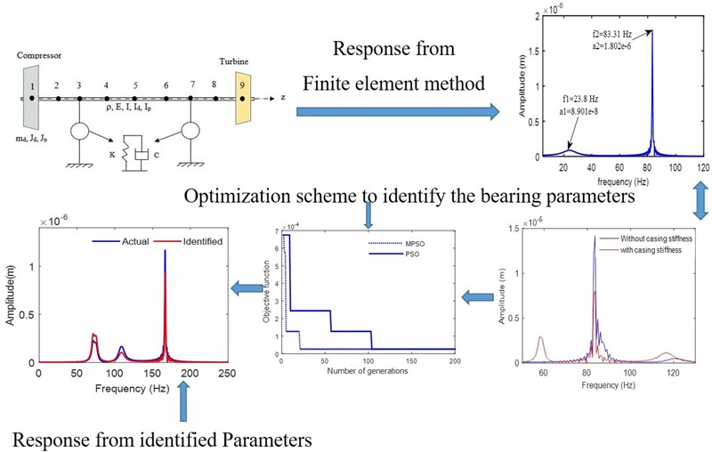 An optimized bearing parameter identification approach from vibration response spectra