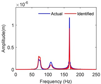 Comparison of frequency response at left bearing node (10,000 rpm)