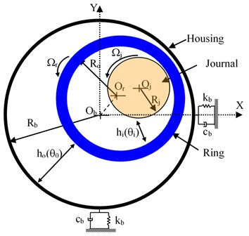 Geometry of the floating-ring bearing with housing elasticity