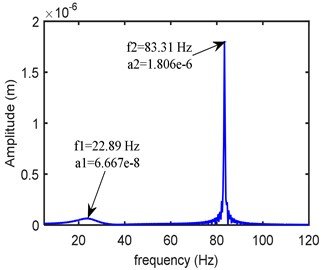 Frequency domain response at left bearing (kxx= 0.25 Mn/m, kxy= 0.12 Mn/m,  kyy= 0.275 Mn/m, cxx= 300 Ns/m, cxy= 20 Ns/m, cyy= 399 Ns/m)