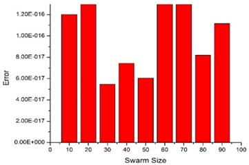 Effect of swarm size in  MPSO on converged error
