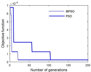 Objective function convergence in  PSO and MPSO