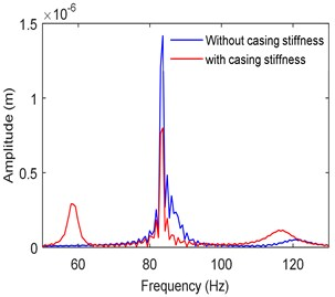 Frequency spectra at left bearing