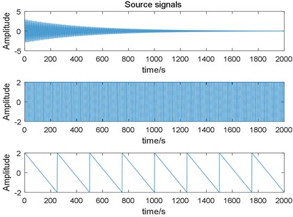 Three different nonstationary source signals