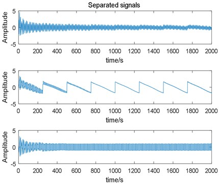 Estimated signals output by the fixed learning rate EASI algorithm