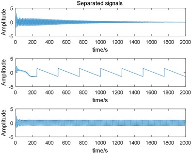Estimated signals output by  the variable learning rate EASI algorithm