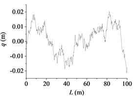 The road profile in 2-dimension plot