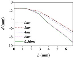 The barrel curvature state diagram
