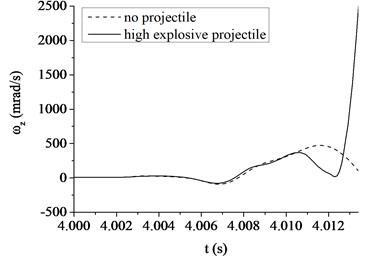 The muzzle elevation angular velocity