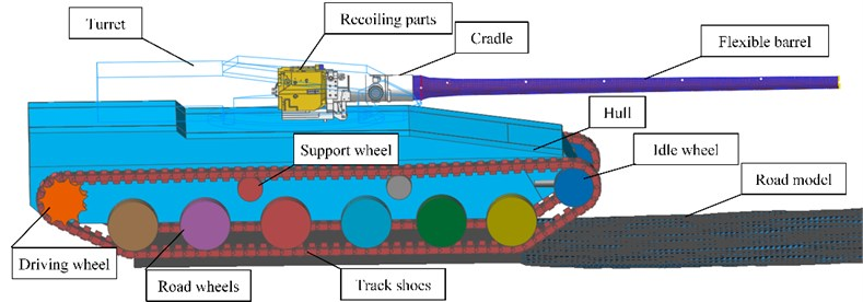 The multi-body system dynamic model of tank firing on the move