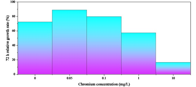 The effect of chromium on the relative growth rate of P. helgolandica in 72 h