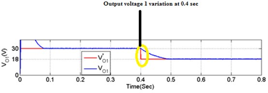 Output voltage variations
