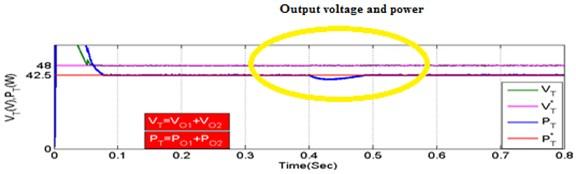 Output voltage variations