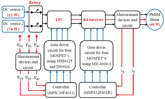 Experimental illustration for TPC and B4-Inverterfed PMSM motor drive