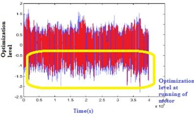 Experimental vibration of  motor without optimization