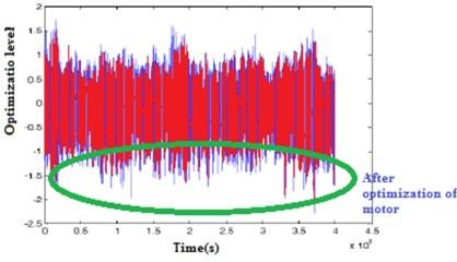 Experimental vibration of  motor with optimization