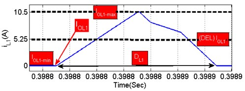 Open waveform during the conduction of inductor (L1) [23]