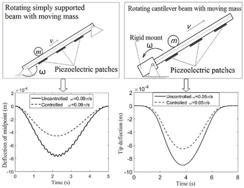 Active vibration control of rotating beam with moving mass using piezoelectric actuator