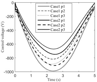 Control voltage of each piezoelectric patch of Case 1 and Case 2