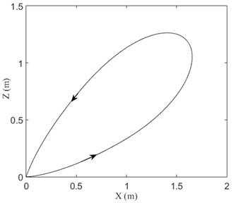 When the moving mass moves with variable speed: a) transverse displacement of midpoint  of beam, b) control voltage, c) trajectory of the moving mass