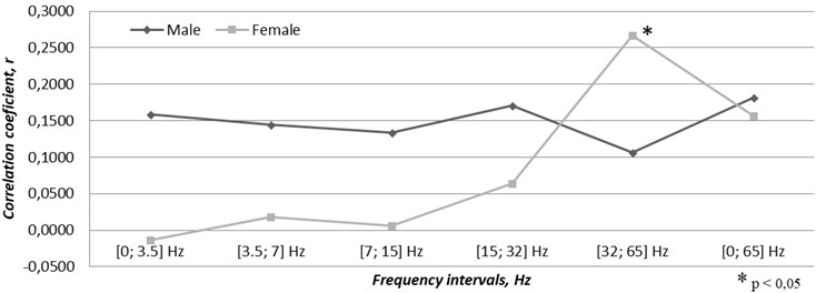 Correlation between gender related cases of acute coronary syndrome  and the time varying magnetic field changes through the year