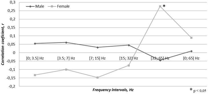 Correlation between gender related cases of acute coronary syndrome  and the time varying magnetic field changes through the first-half of the year