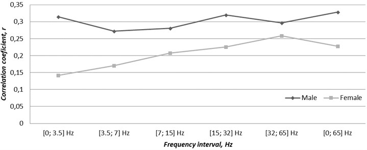 Correlation between gender related cases of acute coronary syndrome  and the time varying magnetic field changes through the second-half of the year