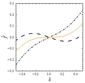 Static characteristics: a) non-dimensional force-displacement, b) stiffness-displacement for different values: Dot-dashed line α= 0.7, solid line α=αQZS= 0.81 and dashed line α= 0.9