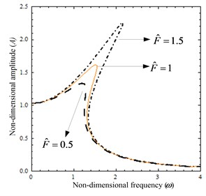 The amplitude-frequency curves: a) when parameter F^ is varied, b) when parameter ξ is varied