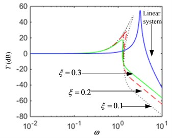 The transmissibility curves: a) when parameter F^ is varied, b) when parameter ξ is varied