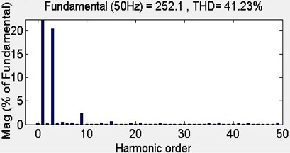 Harmonic spectra with UPD-SVPWM strategy