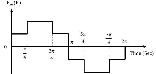 Five-level output voltage