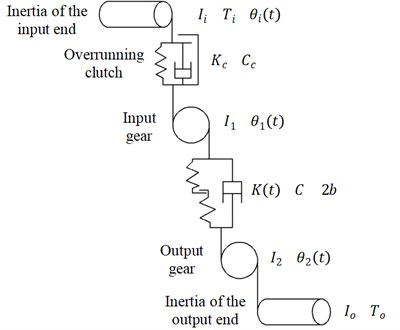 Dynamic model of overrunning clutch-single gear pair system
