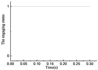Simulation results of rotational angle discrepancy model under constant torque