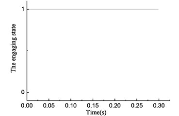 Simulation results of rotational angle discrepancy model  with angle compensation under constant torque
