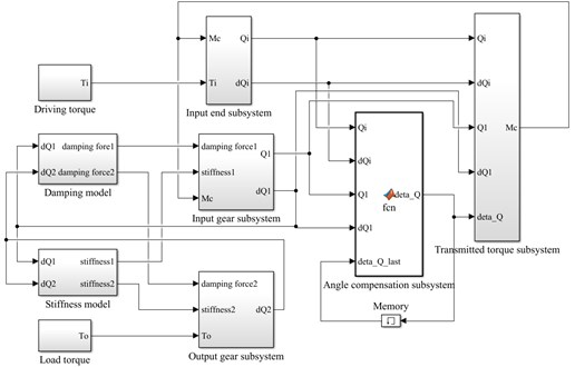 Simulation model based on Simulink for  rotational speed discrepancy model with angle compensation