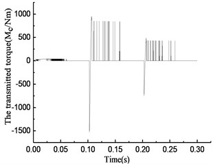 Simulation results of rotational speed discrepancy model under varying torque