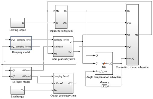 Simulation model based on Simulink for  rotational angle discrepancy model with angle compensation