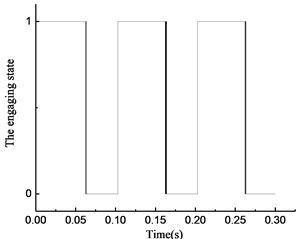 Simulation results of rotational angle discrepancy model with  angle compensation under varying torque
