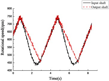 Experimental results of rotational speed of input and output shafts under varying torque